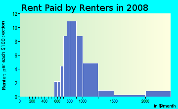 Rent paid by renters in 2009 in Wedgewood of Palm Harbor in Palm Harbor neighborhood in FL