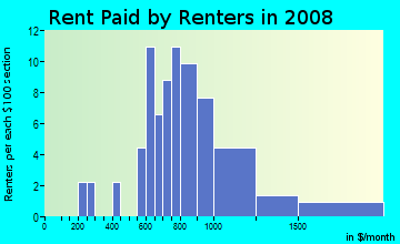 Rent paid by renters in 2009 in Woodfield in Tarpon Springs neighborhood in FL