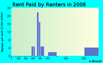 Rent paid by renters in 2009 in Berkeley Manor in Spring Hill neighborhood in FL