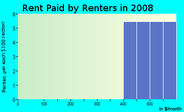 Rent paid by renters in 2009 in Hexam Heights in Brooksville neighborhood in FL