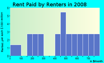 Rent paid by renters in 2009 in Oakdale in Brooksville neighborhood in FL