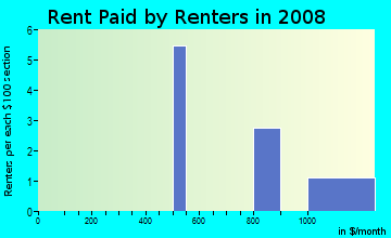 Rent paid by renters in 2009 in Pine Island in Spring Hill neighborhood in FL