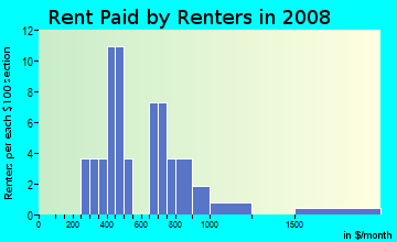 Rent paid by renters in 2009 in Ridge Manor Estates in Webster neighborhood in FL