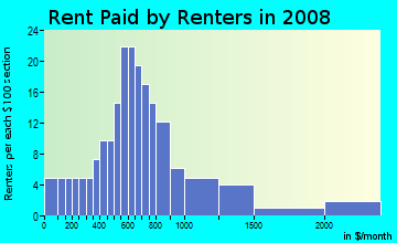 Rent paid by renters in 2009 in Ventana in Tampa neighborhood in FL