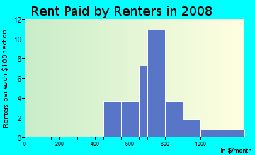Rent paid by renters in 2009 in Oak Regency in Brandon neighborhood in FL