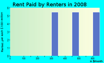 Rent paid by renters in 2009 in Palm River Estates in Tampa neighborhood in FL