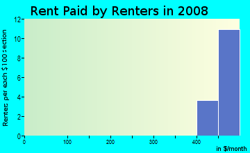 Rent paid by renters in 2009 in Parkway Center in Riverview neighborhood in FL