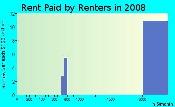 Rent paid by renters in 2009 in River Hills Country Club in Valrico neighborhood in FL