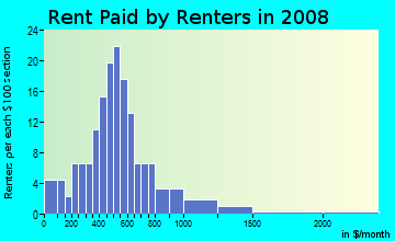 Rent paid by renters in 2009 in Riverview Home Depot in Riverview neighborhood in FL