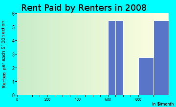 Rent paid by renters in 2009 in Sabal Park in Tampa neighborhood in FL