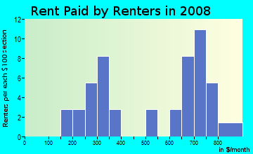 Rent paid by renters in 2009 in Summit Heights in Rogers neighborhood in AR
