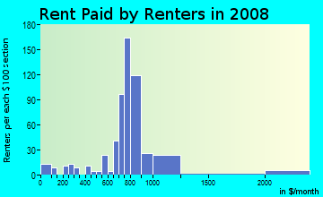 Rent paid by renters in 2009 in Melrose in Mobile neighborhood in AL