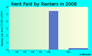 Rent paid by renters in 2009 in Valrico Manor in Valrico neighborhood in FL