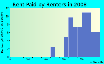 Rent paid by renters in 2009 in Woodberry in Brandon neighborhood in FL