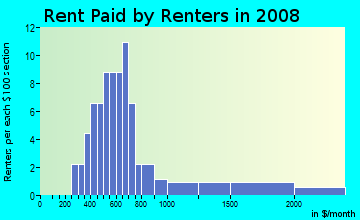 Rent paid by renters in 2009 in Alafia Shores in Gibsonton neighborhood in FL