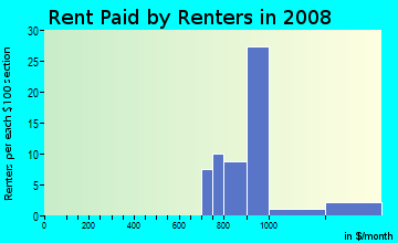 Rent paid by renters in 2009 in Bloomingdale Woods Condo in Valrico neighborhood in FL