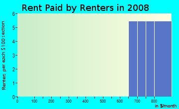 Rent paid by renters in 2009 in Bryan Oaks Reserve in Brandon neighborhood in FL