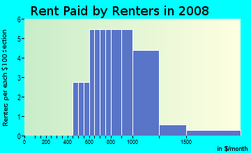 Rent paid by renters in 2009 in Buckhorn Creek in Brandon neighborhood in FL