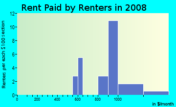 Rent paid by renters in 2009 in Byars Riverview Acres in Riverview neighborhood in FL