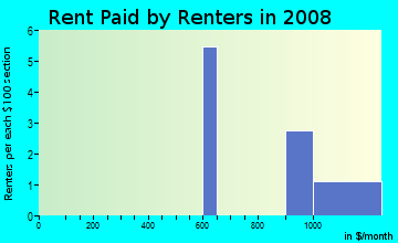 Rent paid by renters in 2009 in Clifton Gardens in Brandon neighborhood in FL