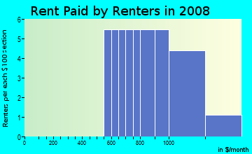Rent paid by renters in 2009 in Countryside Manor in Brandon neighborhood in FL