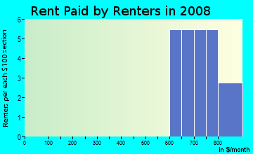 Rent paid by renters in 2009 in Dolphin Cove in Apollo Beach neighborhood in FL