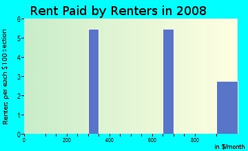 Rent paid by renters in 2009 in Dover Woods in Dover neighborhood in FL