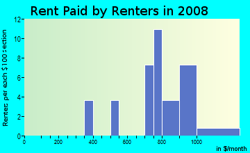 Rent paid by renters in 2009 in Williams Towne in Acworth neighborhood in GA