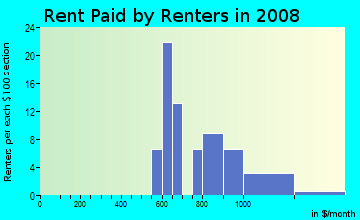Rent paid by renters in 2009 in Shake Rag in Peachtree City neighborhood in GA