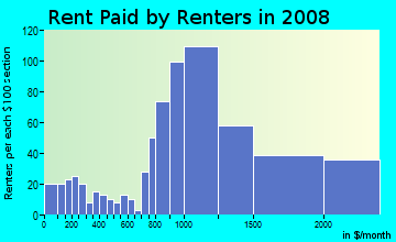 Rent paid by renters in 2009 in Briarcliff in Atlanta neighborhood in GA