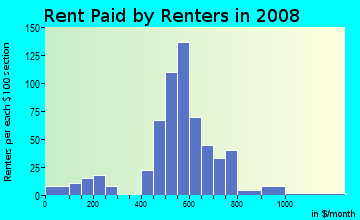 Rent paid by renters in 2009 in Crestview in Mobile neighborhood in AL