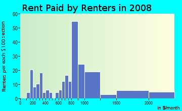 Rent paid by renters in 2009 in Hallie Hills in Atlanta neighborhood in GA