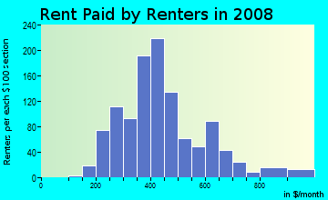 Rent paid by renters in 2009 in Cuyler-Brownsville in Savannah neighborhood in GA