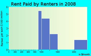 Rent paid by renters in 2009 in Victoria Downs in Woodstock neighborhood in GA