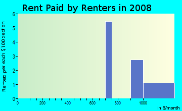 Rent paid by renters in 2009 in Townview in Woodstock neighborhood in GA