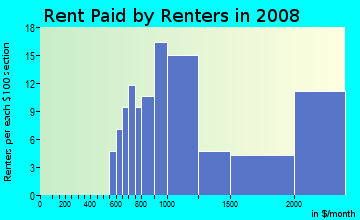 Rent paid by renters in 2009 in Waterford in Atlanta neighborhood in GA