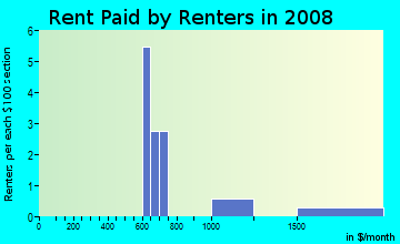 Rent paid by renters in 2009 in Southfork in Woodstock neighborhood in GA