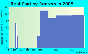Rent paid by renters in 2009 in Ashford Chase in Atlanta neighborhood in GA