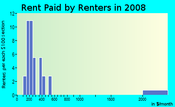 Rent paid by renters in 2009 in Forestwood Lane in Atlanta neighborhood in GA