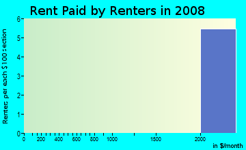 Rent paid by renters in 2009 in Breakwater in Atlanta neighborhood in GA
