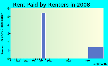 Rent paid by renters in 2009 in Powers Lake in Atlanta neighborhood in GA