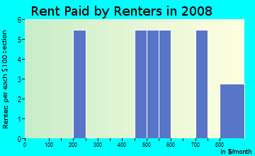 Rent paid by renters in 2009 in Eagles Grove in Atlanta neighborhood in GA