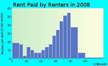 Rent paid by renters in 2009 in Forest Acres in Atlanta neighborhood in GA