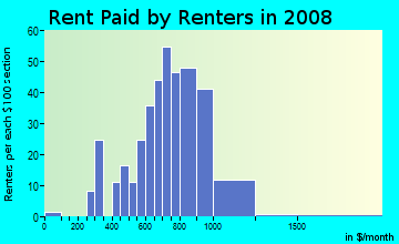 Rent paid by renters in 2009 in Harmony Heights in Atlanta neighborhood in GA