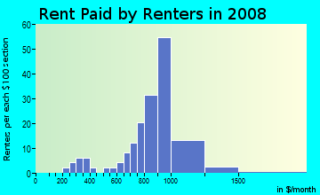 Rent paid by renters in 2009 in Huntington Estates in Atlanta neighborhood in GA
