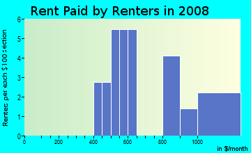 Rent paid by renters in 2009 in Little River in Woodstock neighborhood in GA
