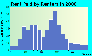Rent paid by renters in 2009 in Land-O-Lakes in Woodstock neighborhood in GA