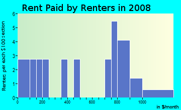 Rent paid by renters in 2009 in Ladds in Cartersville neighborhood in GA