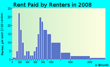 Rent paid by renters in 2009 in Atkins Park in Atlanta neighborhood in GA