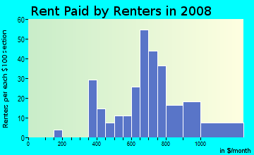 Rent paid by renters in 2009 in Baker Hills in Atlanta neighborhood in GA